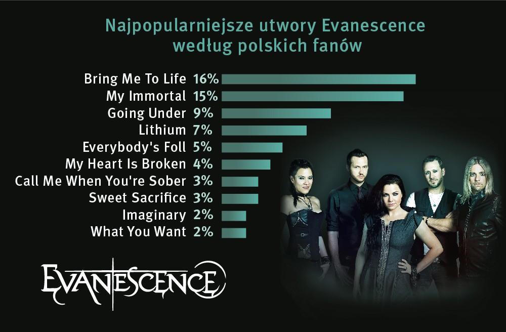Najpopularniejszy utwór Evanescence